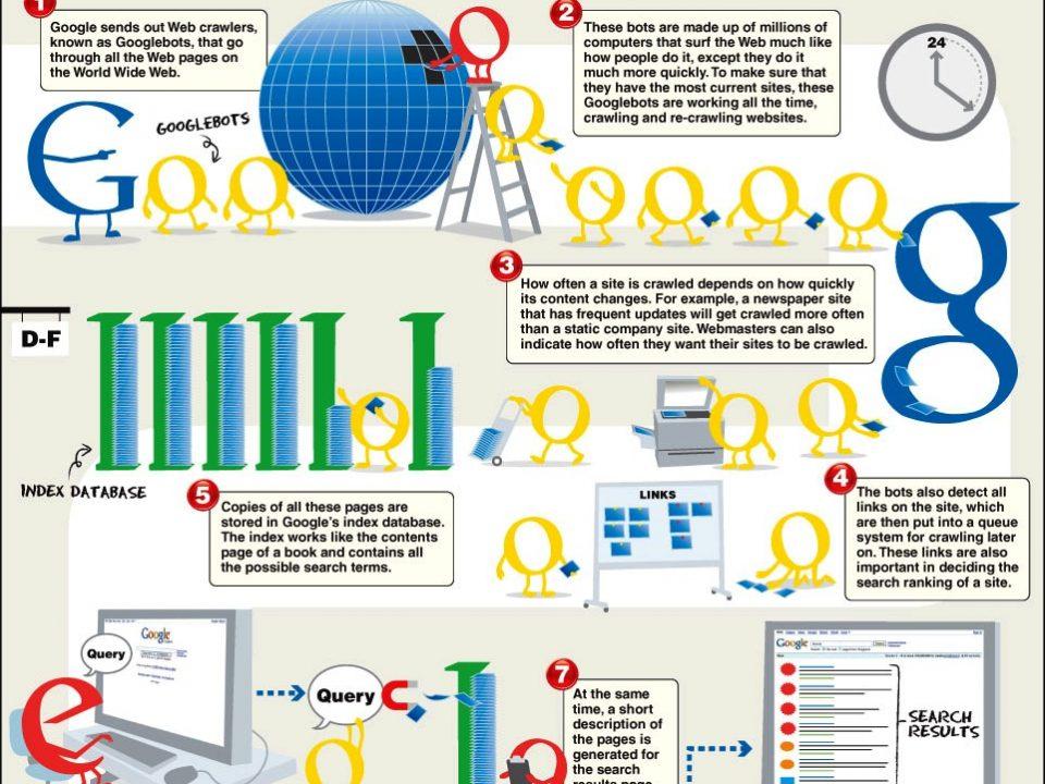 Bagaimana Cara Mesin Pencari Mengolah Data
